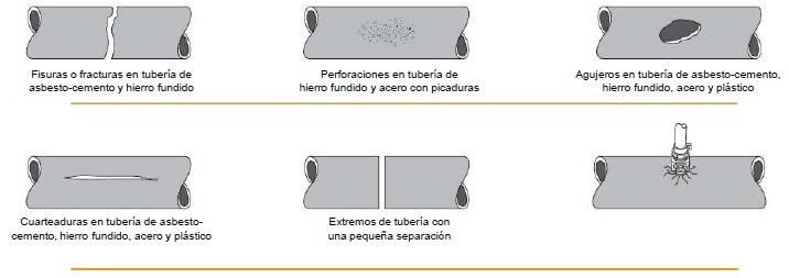 Tipos de fisuras en la tuberia